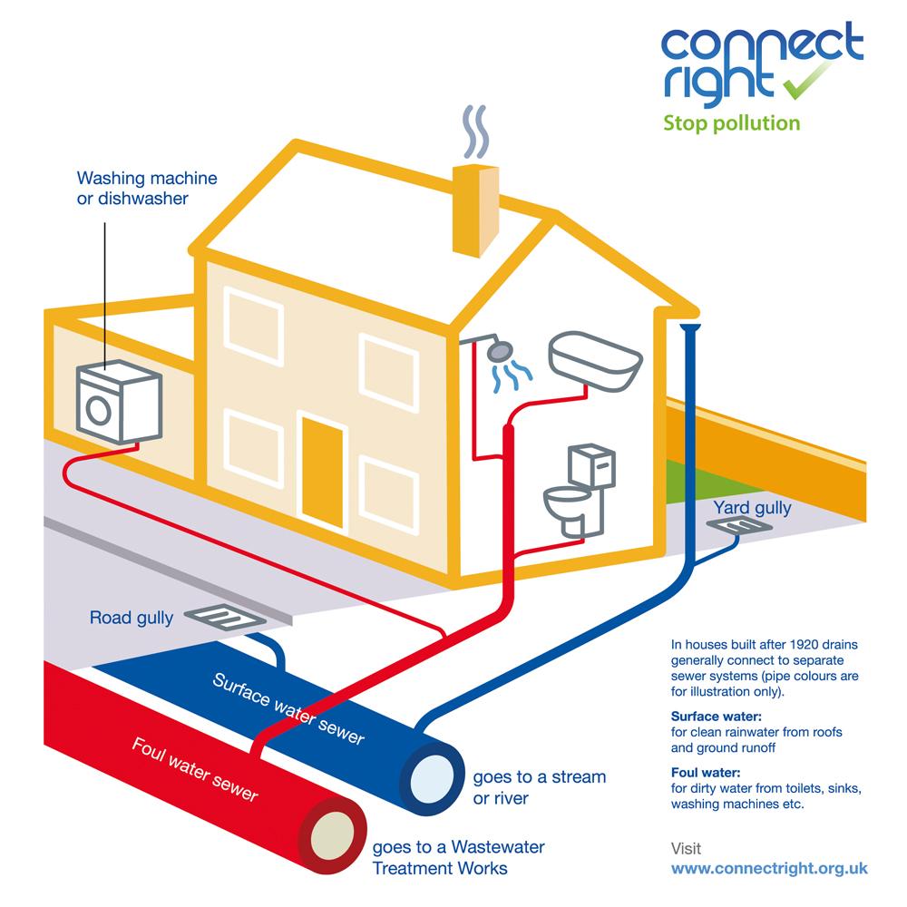 Check your plumbing - Kentish Stour Countryside Partnership